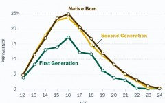 Five myths about immigration