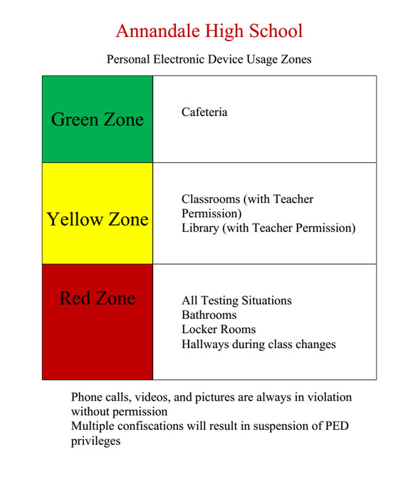 Policies for zones.