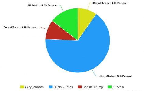 AHS Favors Clinton