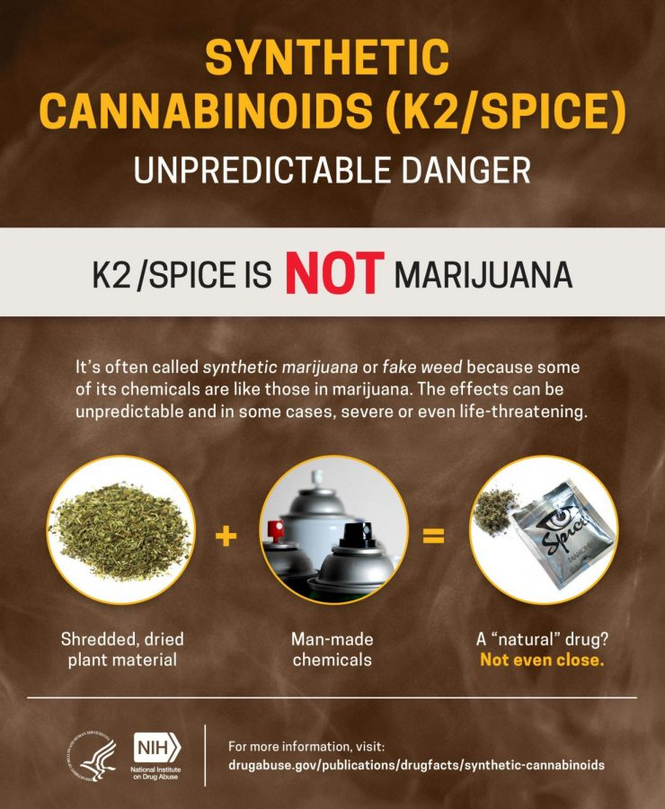 Synthetic cannabinoids, also known as K2 or fake weed, is very dangerous. Many users experience health issues after using it and are prone to extreme bleeding.