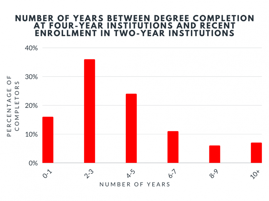 According to a study conducted by the National Student  Clearinghouse, 45 percent of all students who finished a four-year degree in  2010-11 had previously enrolled at a two-year college. It explains the importance of feeder schools and two-year institutions such as community colleges.